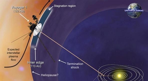 Voyager-I
