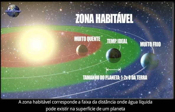Zona-habitável