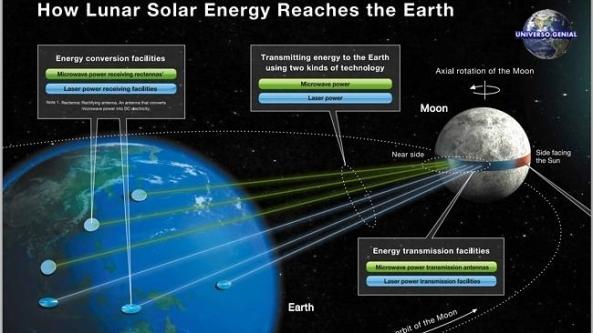 Empresa-japonesa-quer-construir-anel-de-energia-solar-na-Lua